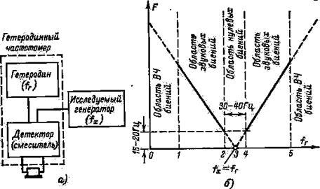Принцип действия частотомера